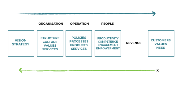 organisational value chain