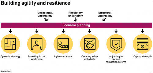 Building agility and resilience